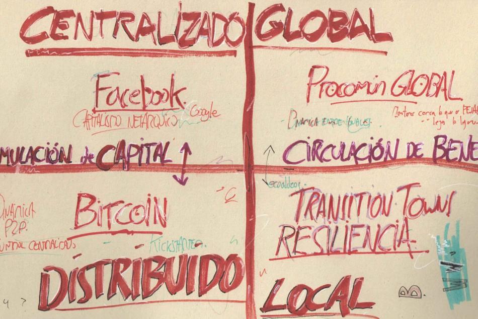 Cuatro escenarios futuros para la economía colaborativa