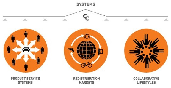Four Scenarios for the Sharing Economy